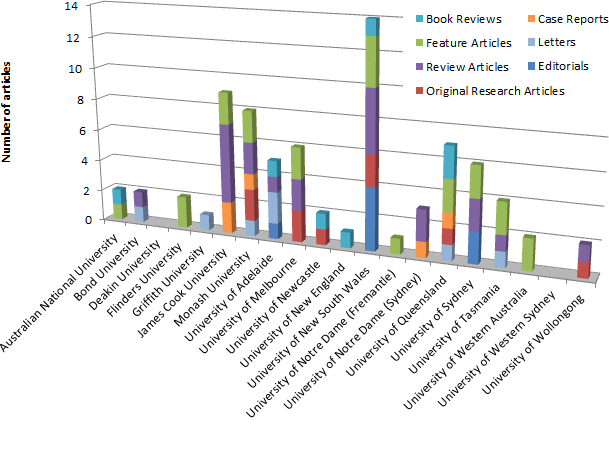 Articles published by author university, stratified by article type.