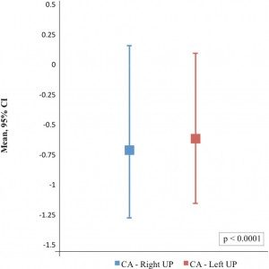 Figure 3. Paired t-test analysis demonstrates significant difference between the adrenal glands and landmark, the means and 95% CI, 95% Confidence Interval of the Difference. The measurements for CA – Right UP (blue box) and CA – Left UP (red box) are shown in Table 2.