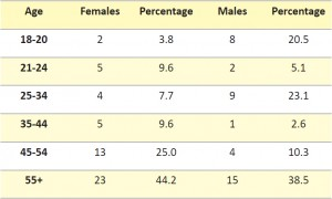 Table 1: Age distribution of participants.