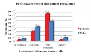 Figure 1. Compares the awareness of skin cancer prevalence in Australia between males and females.