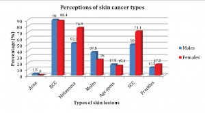 Figure 2. Perceptions of types of skin cancers between males and females.