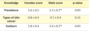 Table 2: Comparison of skin cancer knowledge between males and females. * = Significant males vs. females, p < 0.05, unpaired students t-test