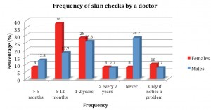 Figure 6. Frequency of skin examination performed by a medical practitioner.