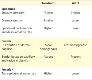 Table 1. Differences between newborn and adult skin. [1,2]