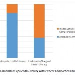 Health literacy and patient comprehension in the pre-anaesthetics consultation